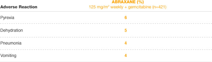 ABRAXANE most common serious adverse reactions MPACT trial