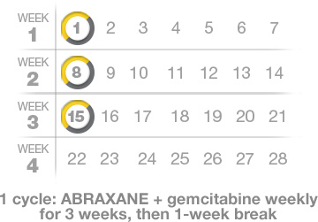 ABRAXANE dose schedule for metastatic pancreatic cancer