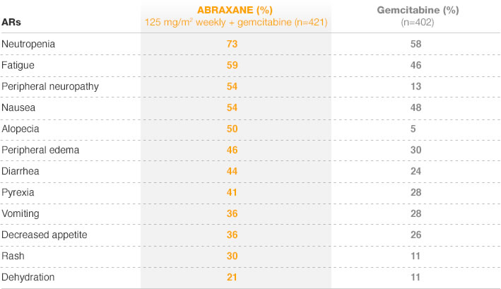 ABRAXANE most common adverse reactions MPACT trial