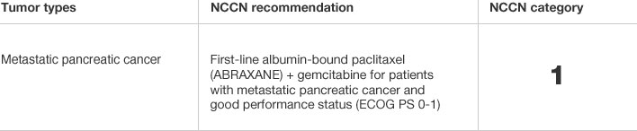 NCCN recommendations for ABRAXANE in metastatic pancreatic cancer