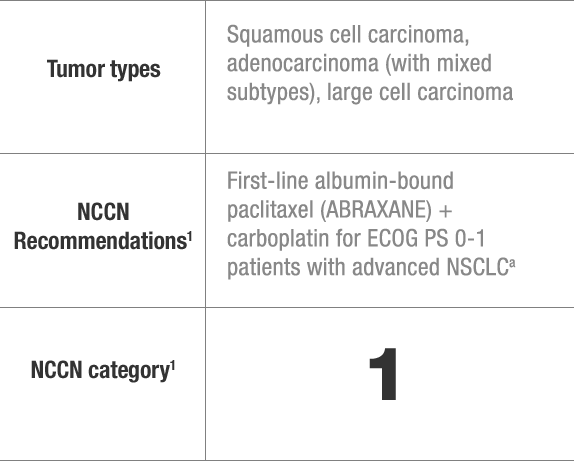 NCCN recommendations for ABRAXANE in non-small cell lung cancer