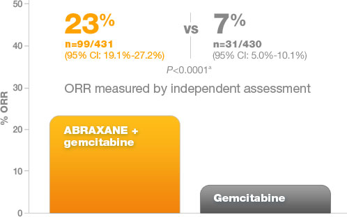 ABRAXANE overall response rate in metastatic pancreatic cancer
